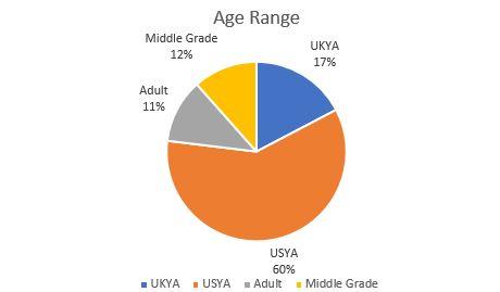 age range